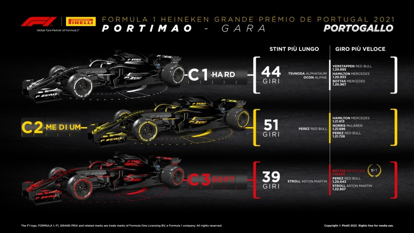 Análisis de Portugal Pirelli gp