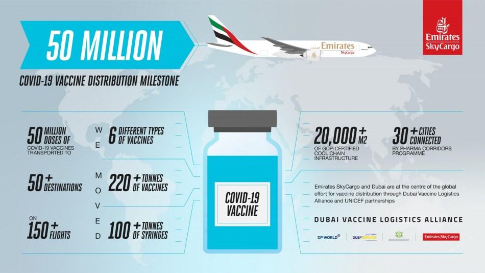 Emirates SkyCargo transporta 50 millones de dosis de vacunas COVID-19