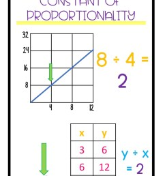 Constant Of Proportionality Chart Worksheet   Printable Worksheets and  Activities for Teachers [ 1708 x 1125 Pixel ]