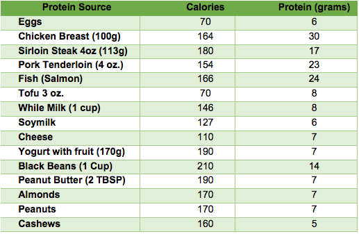 Protein-rich food w calorie intake