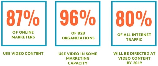 importance of video in online marketing