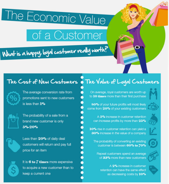 infographic re new vs current customers