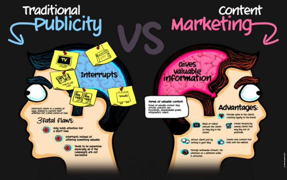 Content marketing v Traditional marketing