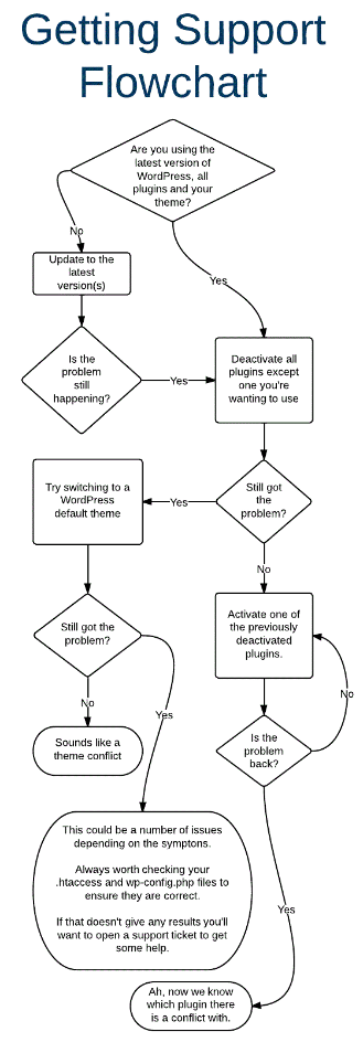 Troubleshooting flow chart
