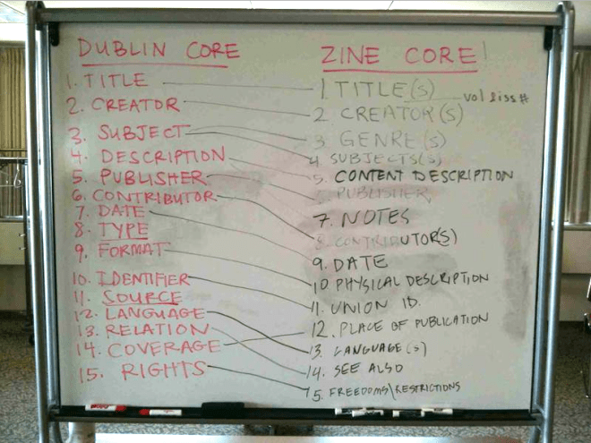 photo of Dublin Core to Zine Core mapping on a wipe board, 2011