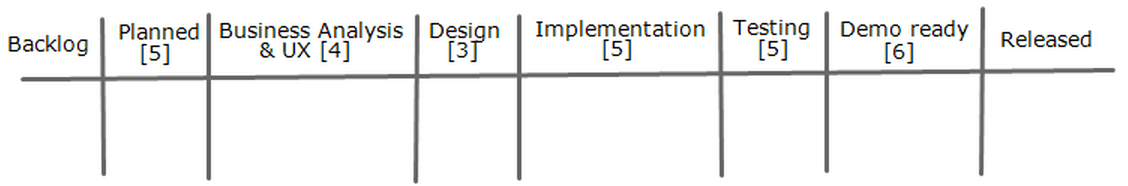 Kanban Beyond Taskboard And Wip Limits Map Measure And Improve