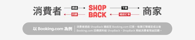 持續更新!2020 ShopBack 常見問題:怎麼用,賺什麼,美妝,賺什麼,優缺點整理