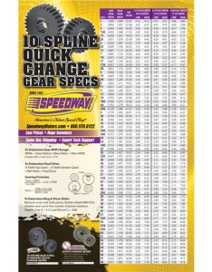 Quick change gear chart universal fit also speedway motors spline rh speedwaymotors