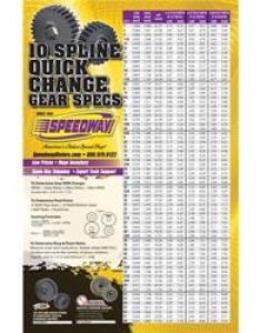 also speedway motors spline quick change gear chart rh speedwaymotors