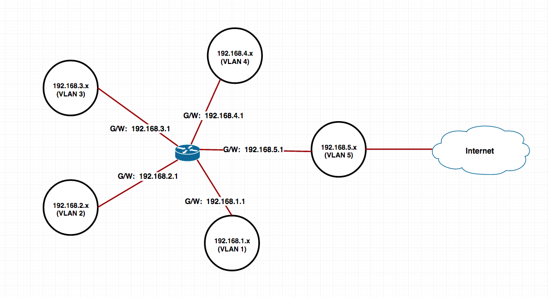 Cisco ACL issues for allowing Internet Connection