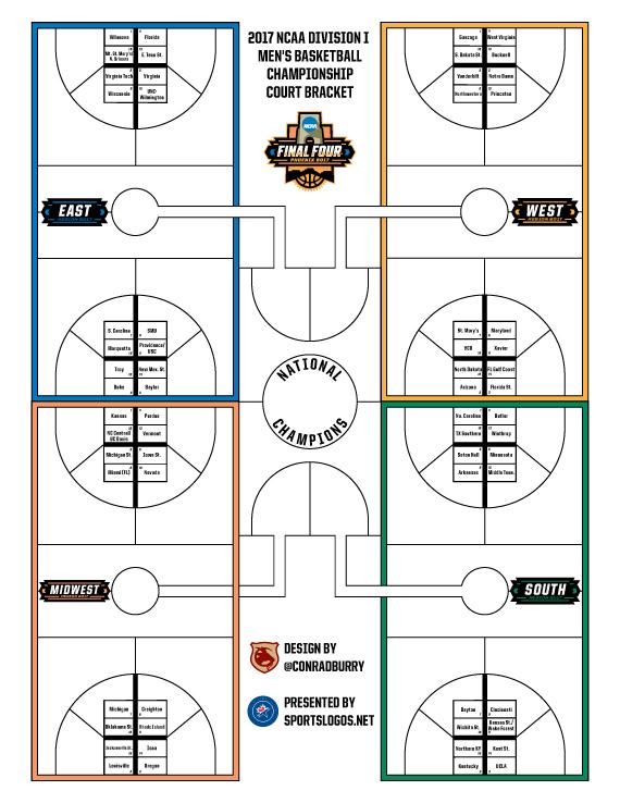ncaa basketball court diagram sheep brain blank to label mens wiring diagrams 2017 men s championship bracket chris college conrad ncaab printable sln