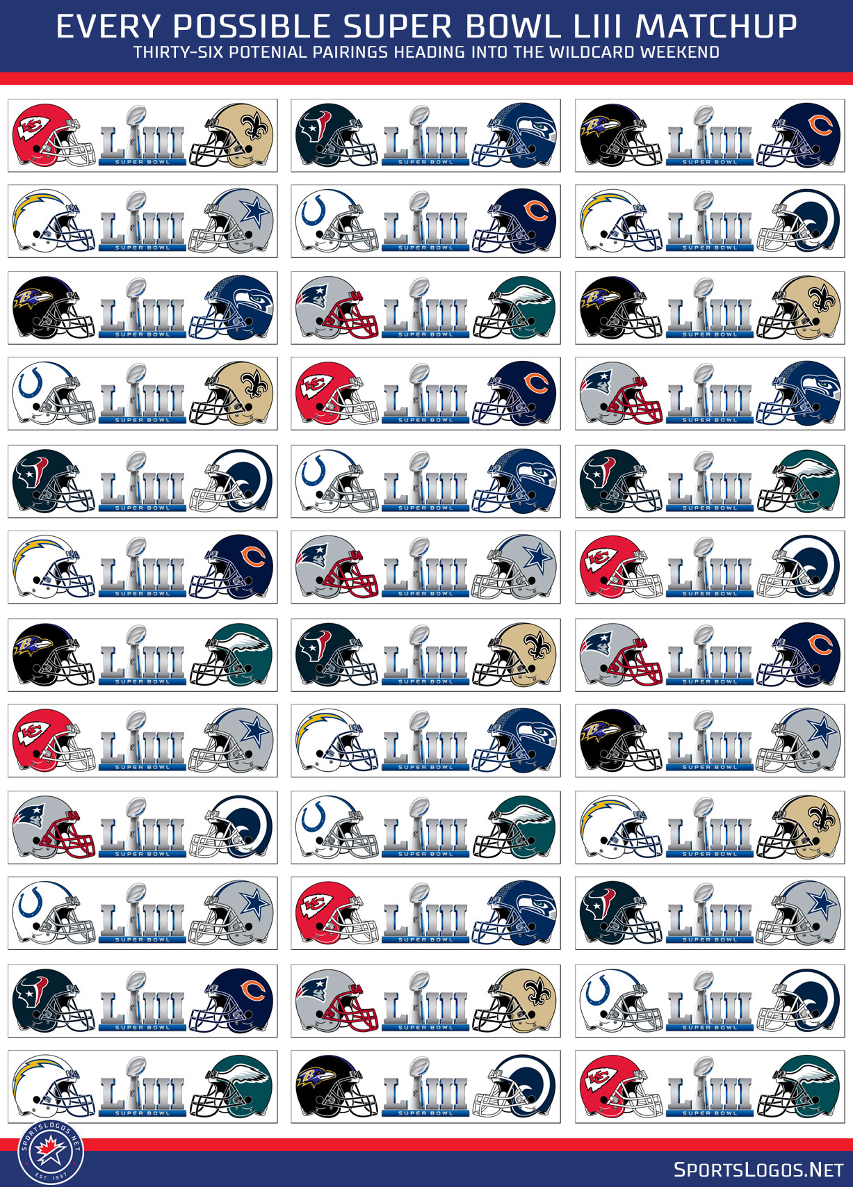Every Possible Super Bowl Liii Matchup