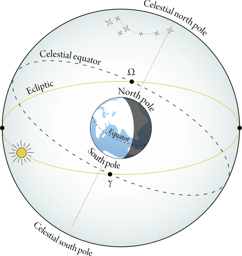 small resolution of perspective of earth and celestial sphere showing the ecliptic plane the celestial equator overhead the earth s equator and the earth s polar axis