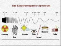 Visible Light and the Electromagnetic Spectrum