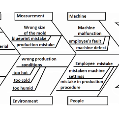 learning how to stop yourself from making mistakes is very very hard fishbone diagram can help you learn what is causing your mistake and then how to  [ 1566 x 858 Pixel ]