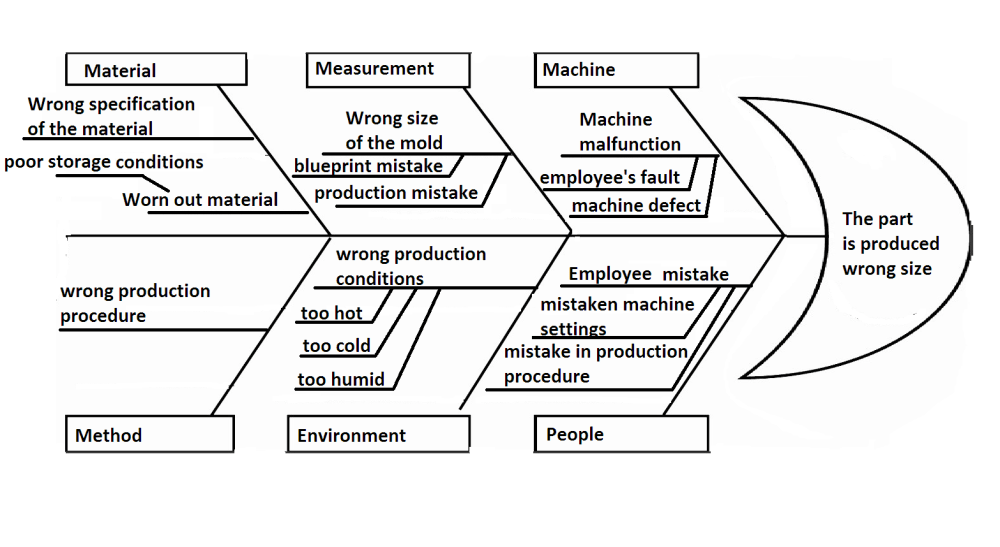 medium resolution of learning how to stop yourself from making mistakes is very very hard fishbone diagram can help you learn what is causing your mistake and then how to