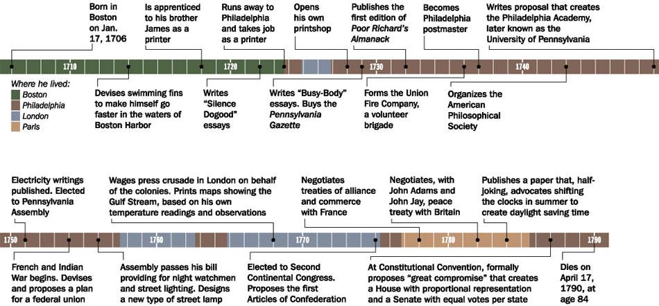 ben franklin timeline