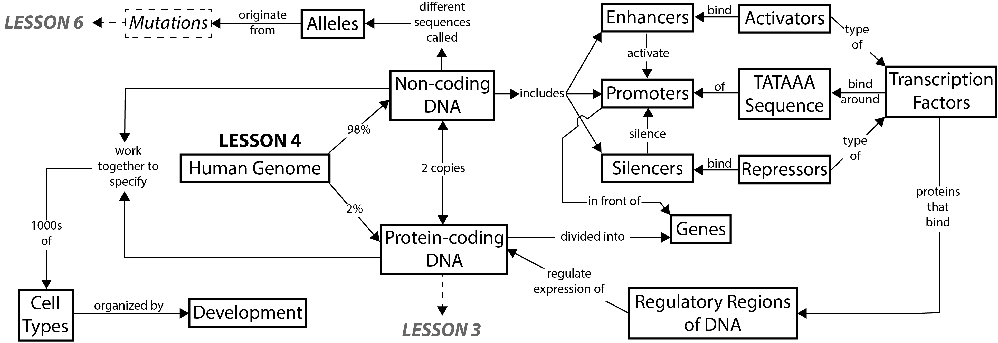 Re Diybio Online Course Introduction To Dna Barcoding