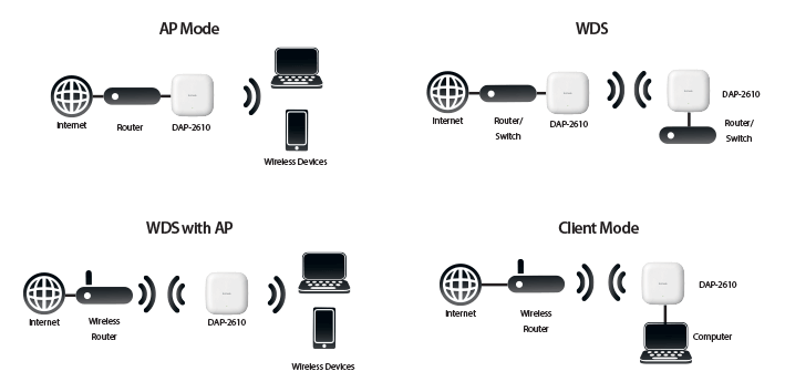 D-Link Wireless AC1300 Wave2 Dual-Band PoE Access Point