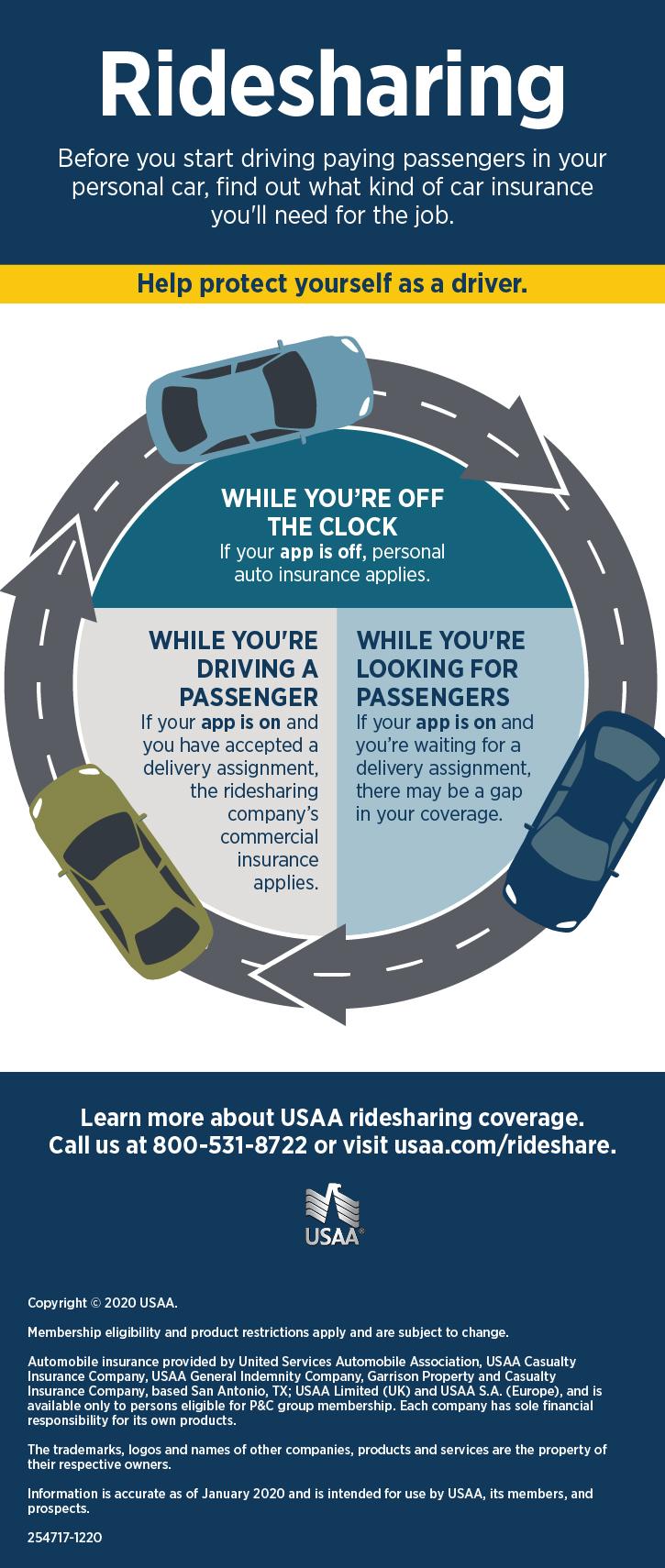 Rideshare Insurance Infographic Usaa