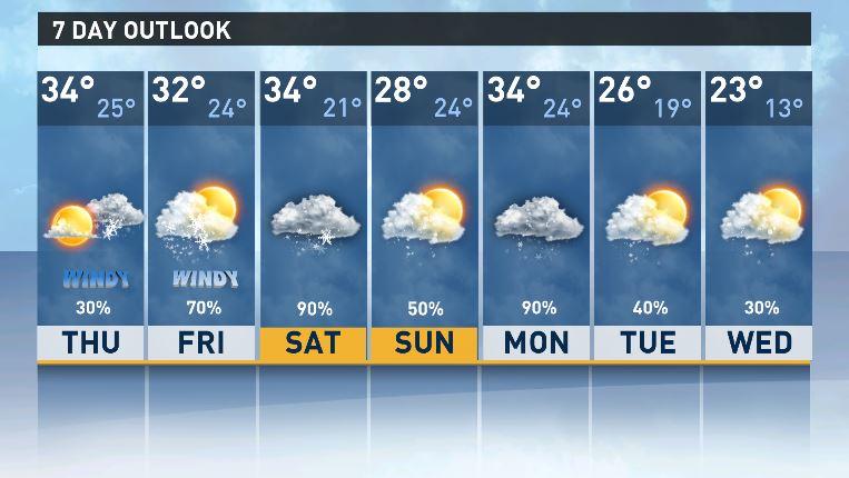 wgrz weather in buffalo ny 10 day forecast