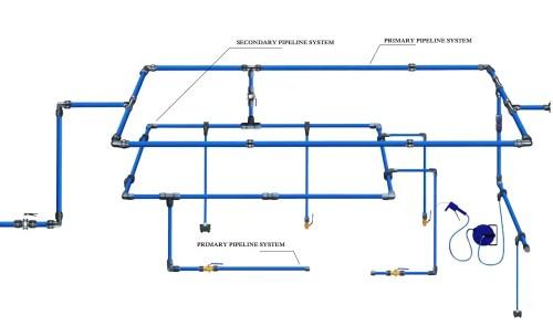 small resolution of  compressed air piping system altair pneumatics photos ramapuram chennai air compressor dealers