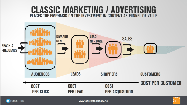 Content Marketing Goes Beyond The Funnel