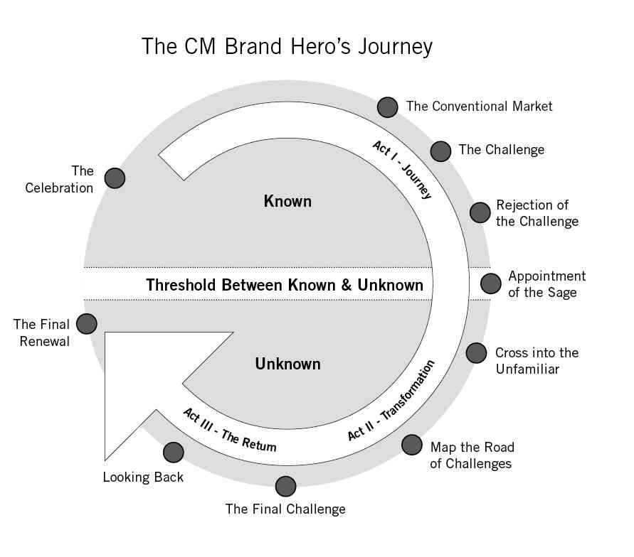 Business Storytelling Brand Journey