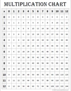 Free math printables multiplication chart white also charts contented at home rh contentedathome