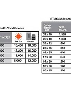 Choosing the right btu or british thermal unit for your room size will make sure get most energy efficient cooling system home also find best air conditioner depot rh homedepot