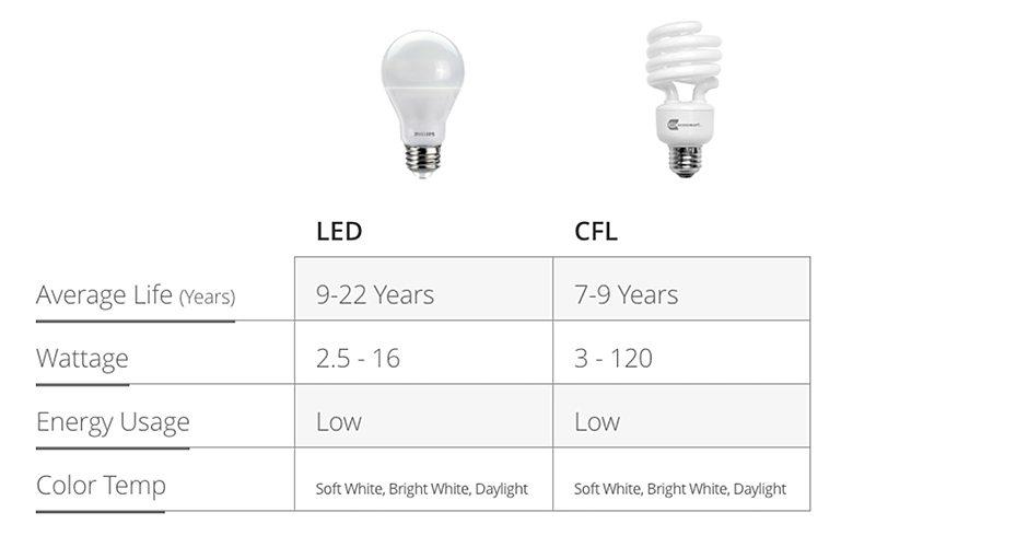 Types Of Light Bulbs The Home Depot