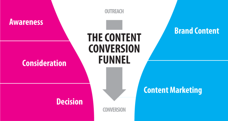 Le funnel de conversion du contenu