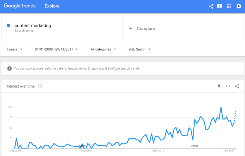 Content Marketing - Google Trends