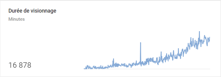 YouTube Analytics - Durée de visionnage