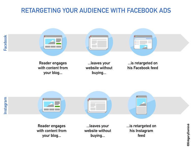 Facebook Ads Retargeting