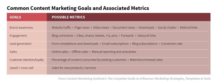 common-content-marketing-goals