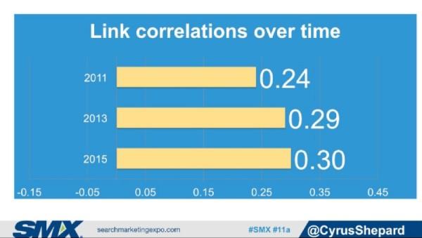 link-correlations-12