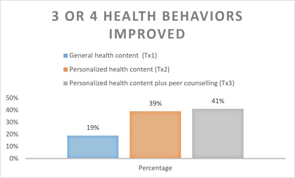 3-or-4-health-behaviors-improved