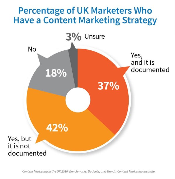 UK-marketers-content-marketing-strategy