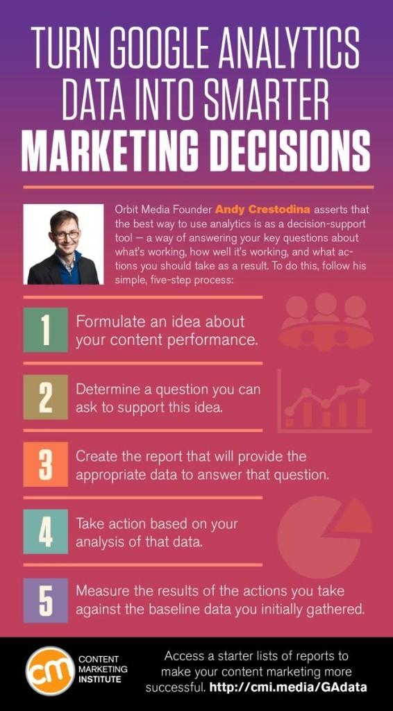 Analytics Decision-Making