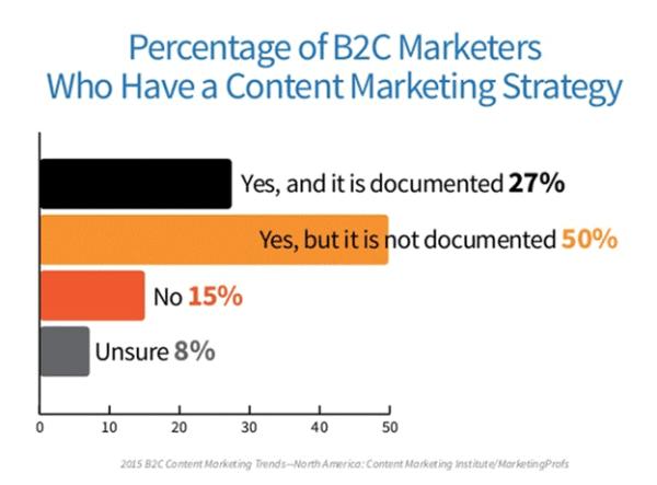 CMI-Survey-B2C-Marketers-Marketin-Strategy