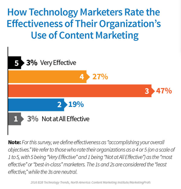 Technology-Report-Overall-Effectiveness