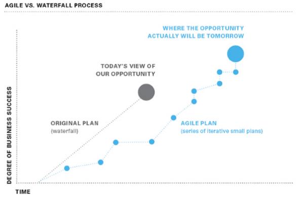 Agile VS. Waterfall Process