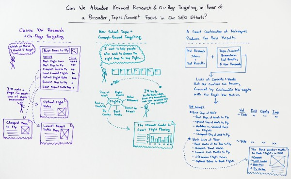 rand-fishkin-abandon-keyword-research