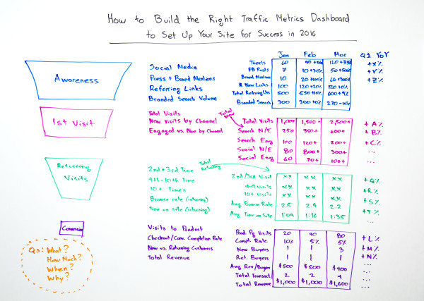 rand-fishkin-traffic-metrics-board