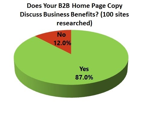 B2B-Page-Discuss-Business-Benefits