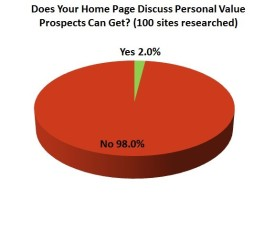 B2B-Page-Discuss-Personal-Benefits