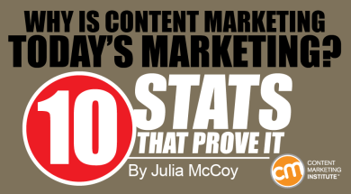 content-marketing-todays-marketing-stats