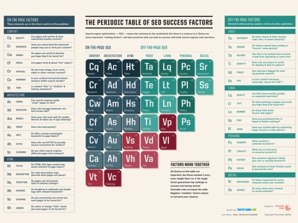Periodic-Table-SEO-Success