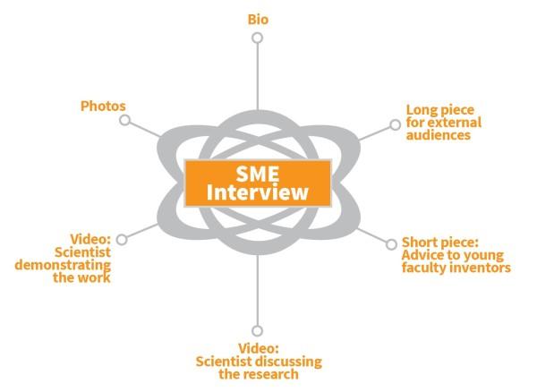 sme-interview